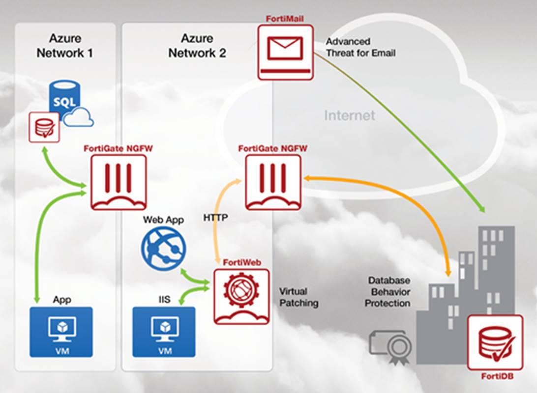 Comprar Fortinet cloud en España con Antimalwares