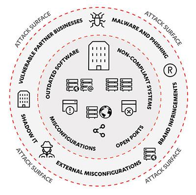 Escaneo de vulnerabilidades para empresas con Radar