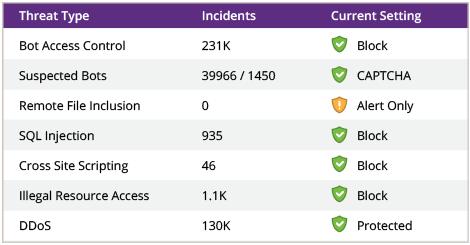 Protección Incapsula de amenazas Web para enmpresas