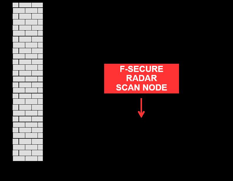 Servicios de seguridad informática gestionados