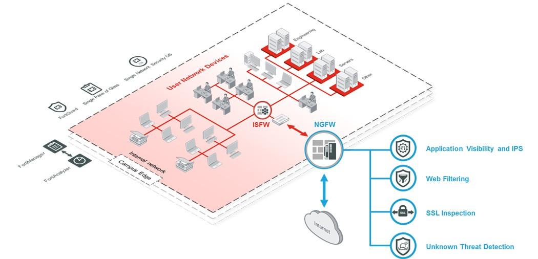 Seguridad informatica con Fortinet España partner tecnológico Antimalwares