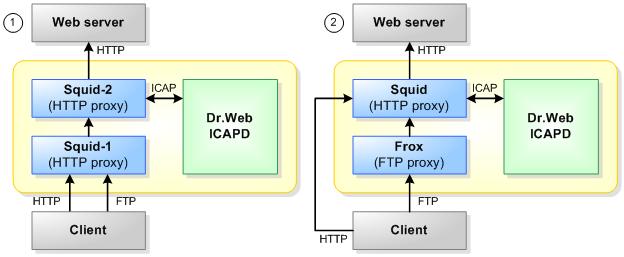 Dr.Web Smtp Proxy