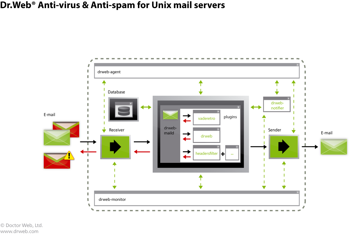 Dr.Web  proteccion de email para servidores