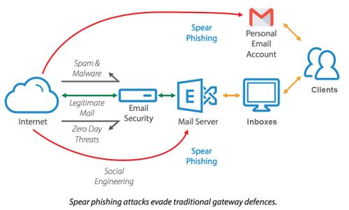 Empresa de ciberseguridad en España