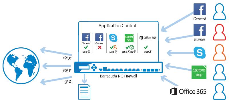 Partner tecnologico de Barracuda Networks en España