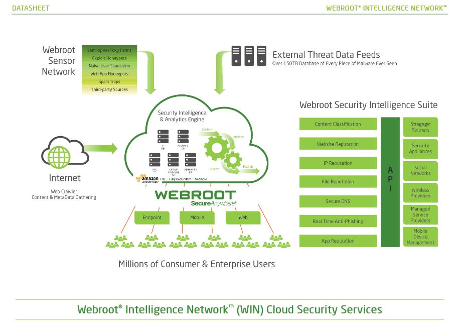 Inteligencia artificial en seguridad informatica con Webroot