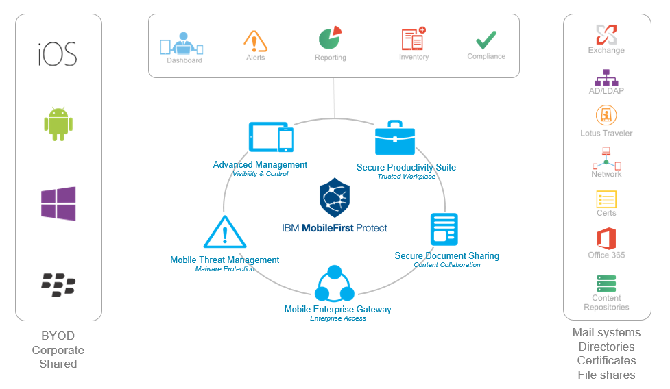 Seguridad para telefonia movil para empresas con Antimalwares e IBM