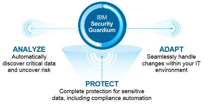 IBM Soluciones de seguridad con Antimalwares