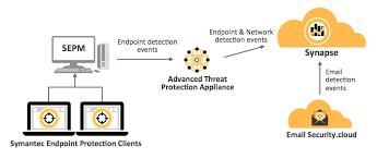 Ciberseguridad con Symantect y Antimalwares en España
