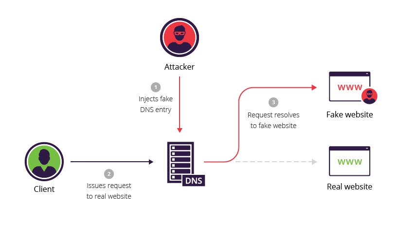 Ataque Man In The Middle DNS-spoofing