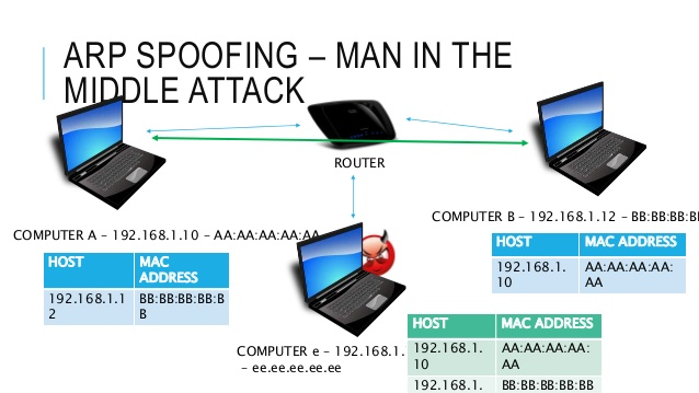 Ataques ARP SPOOFING