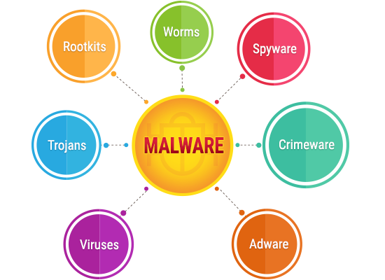 Distintos tipos de Malware