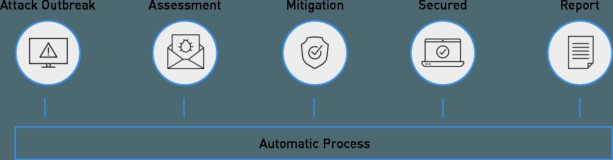 Ataques  informáticos de simulación automatizados