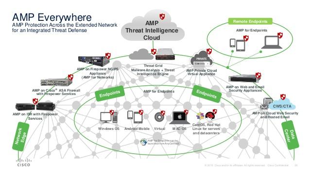 Protección Endpoint de Cisco en España