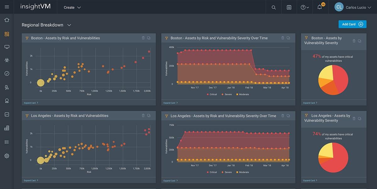 Software de análisis de vulnerabilidades con Antimalwares