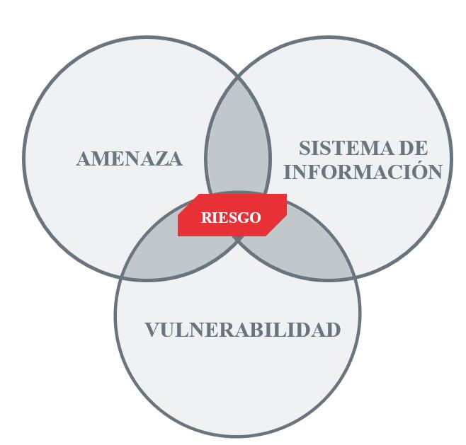 Sistemas de detección de amenazas informáticas