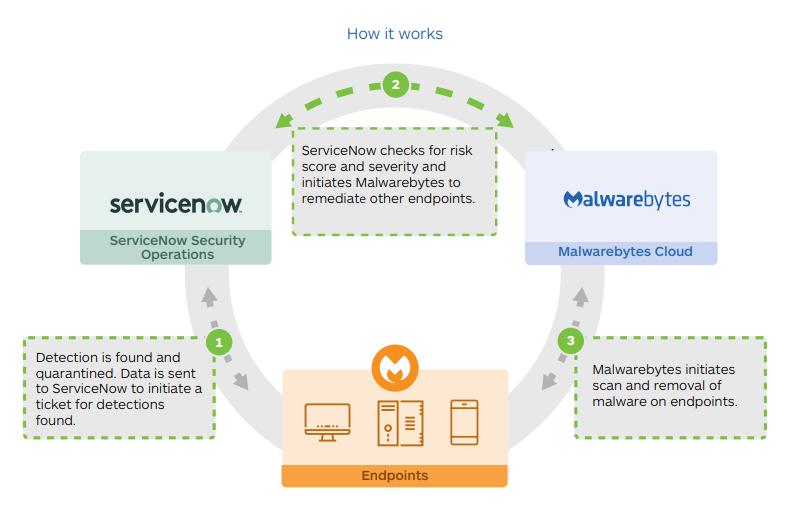 Comprar Malwarebytes con ServiceNow