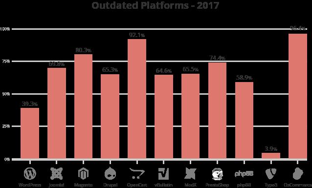Plataformas web con software obsoleto en 2019