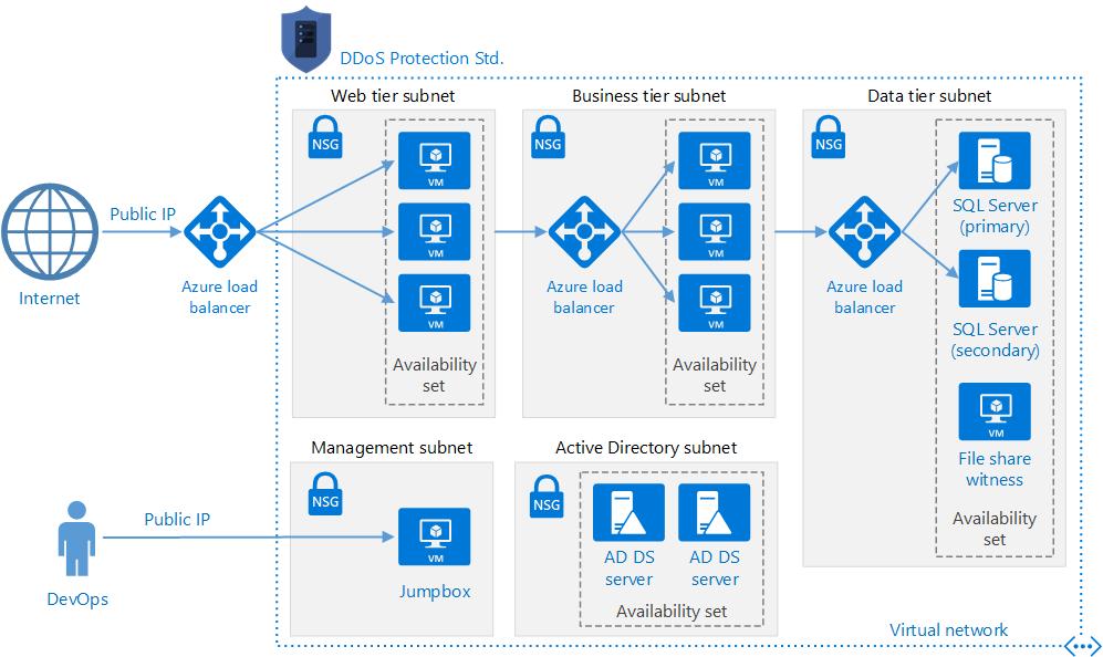 Azure DDos Protection con Antimalwares