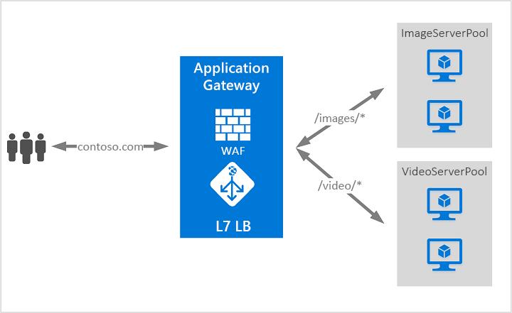 Azure application Gateway con Antimalwares