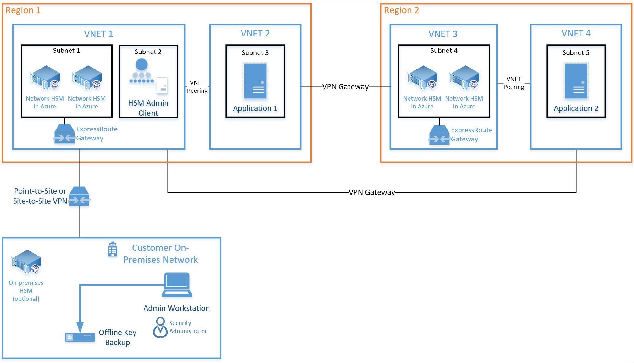 Azure dedicated HSM con Antimalwares