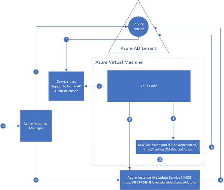 Como usar Azure Key Vault