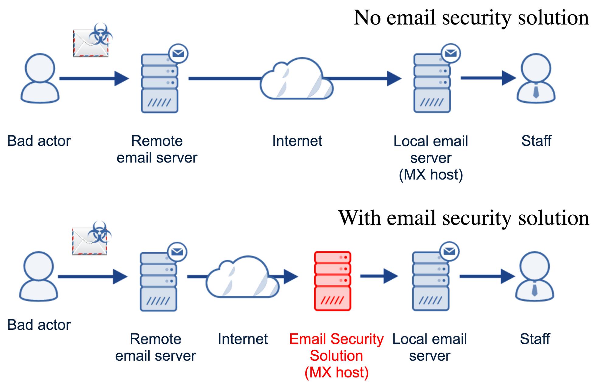 Comprar Codebreaker de Message control en España con Antimalwares