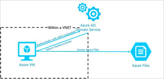 Azure Active directory para maquinas virtuales