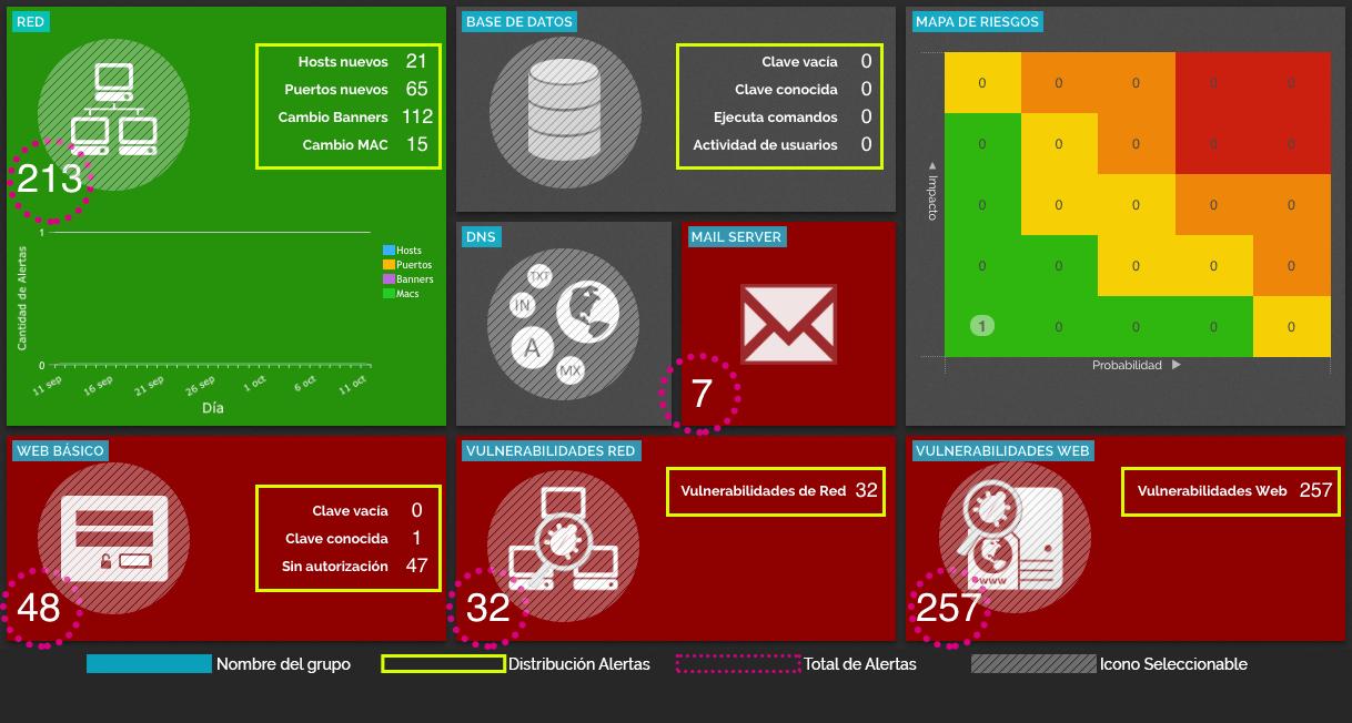 Protege tu empresa analizando las vulnerabilidades informáticas