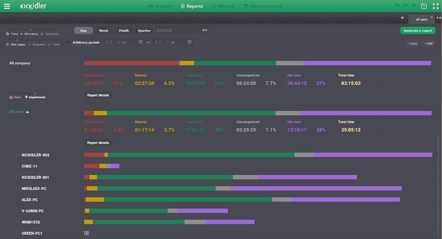 Antimalwares software de control de empleados remotos