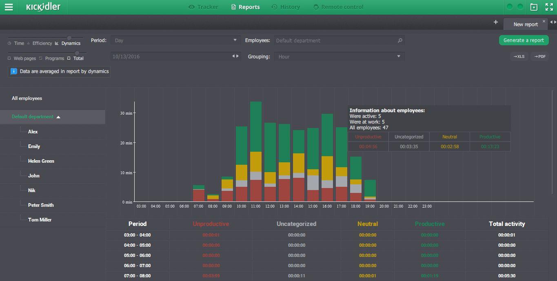 Comprar software para monitorizacion de empleados remotos